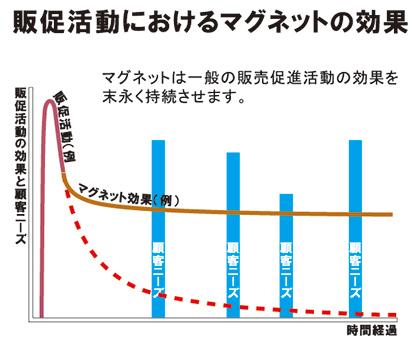 販促活動におけるマグネットの効果の表
