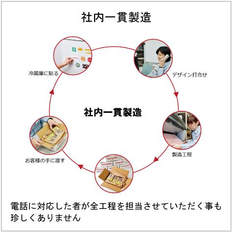 社内一貫製造説明図